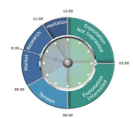 koopklok, buying clock, buying cycle