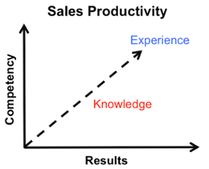 Productiviteit van verkopers