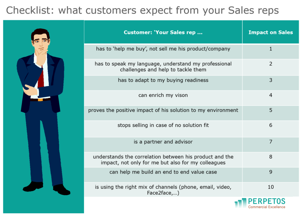Checklist what customers expect from your Sales reps