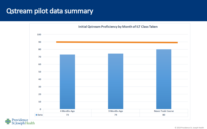 Qstream pilot data summary