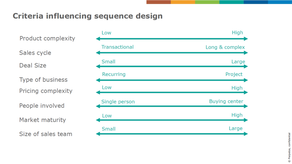 Criteria influencing sequence design
