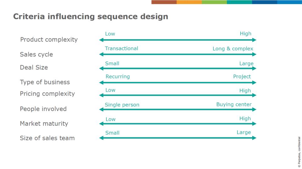 Criteria influencing sequence design