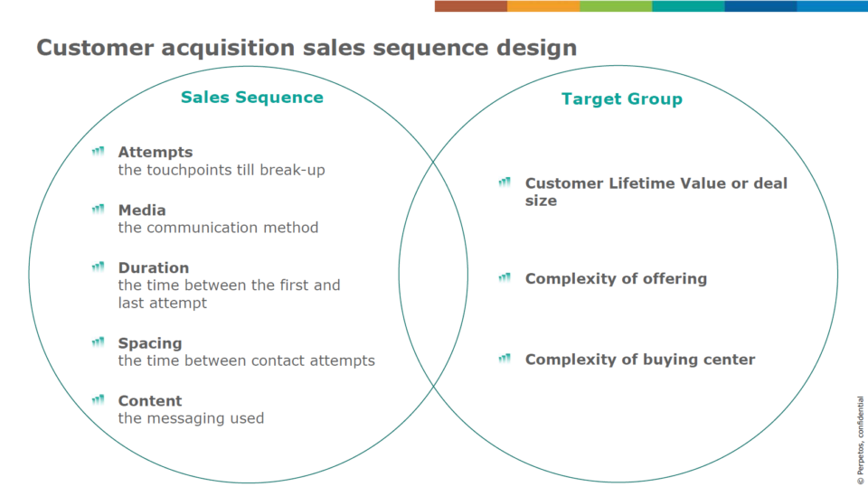 Customer acquisition sales sequence design