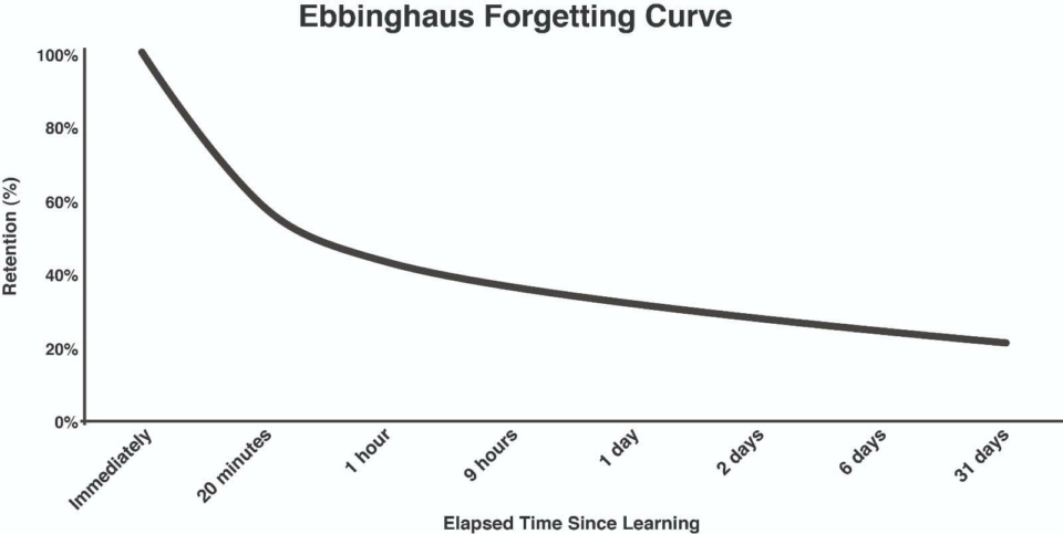 Ebbinghaus' Forgetting Curve