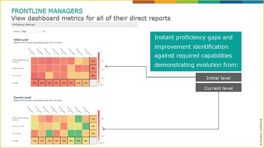 Qstream dashboards met heat maps